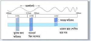 UV রশ্মির প্রকৃতি