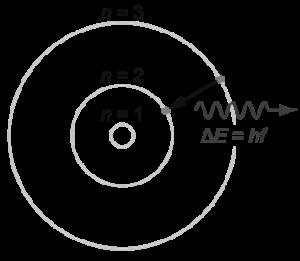 বোর মডেল অনুযায়ী একটি হাইড্রোজেন পরমাণু। ইলেক্ট্রন শুধু নির্দিষ্ট কিছু অনুমোদিত শক্তিস্তরেই (হ = ১, ২, ৩ ...) থাকতে পারবে। এর মাঝামাঝি কোথাও থাকতে পারবে না। এক শক্তিস্তর থেকে অপর শক্তিস্তরে গমন করতে হলে ইলেক্ট্রনকে সুনির্দিষ্ট শক্তি (Δঊ) শোষণ বা বিকিরণ করতে হবে। এর মাঝামাঝি শক্তি শোষণ বা বিকিরণ করতে পারবে না।