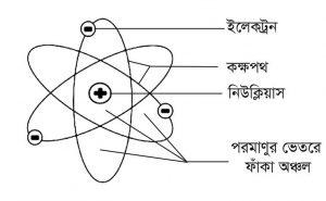রাদারফোর্ডের পরমাণু মডেল