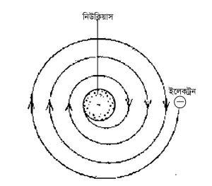 ইলেকট্রন সর্পিলাকারে ঘুরতে ঘুরতে নিউক্লিয়াসে পড়ত যদি রাদারফোর্ডের পরমাণু মডেল ঠিক হত